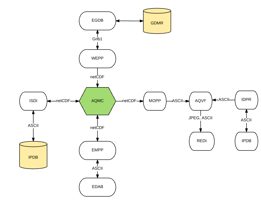 Fig. 2: Pre-operational PM10 forecast system architecture.